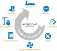 Handelskade Shipsales BV   Van der Plas Shipbuilding BV   Menno van der Plas